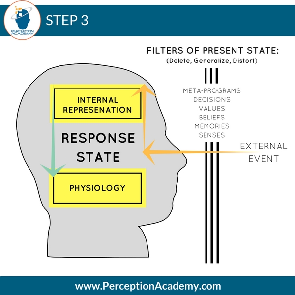 nlp-communication-model-step-3