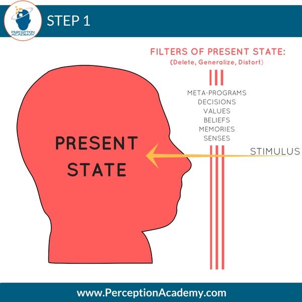 nlp communication model step 1