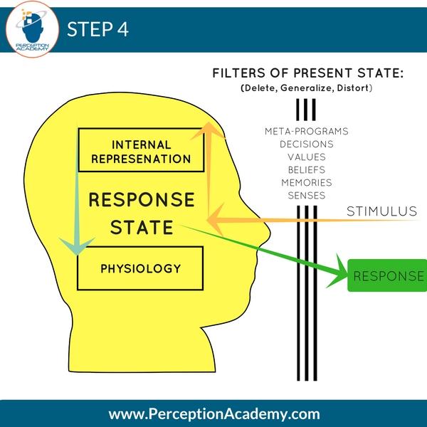 nlp communication model step 4