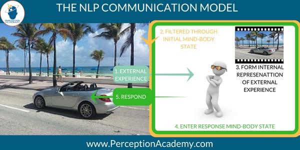 nlp communication model nlp training miami
