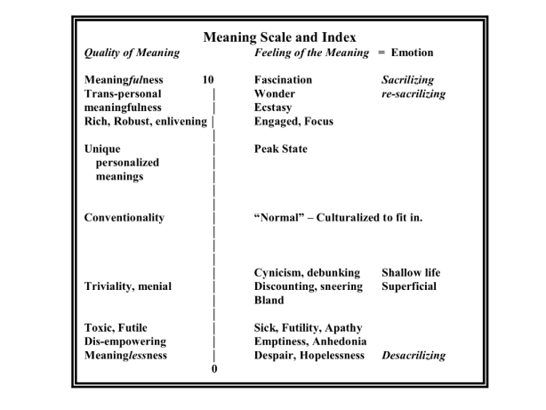 meaning-scale